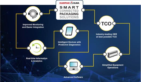 SmartConnectedSolutions